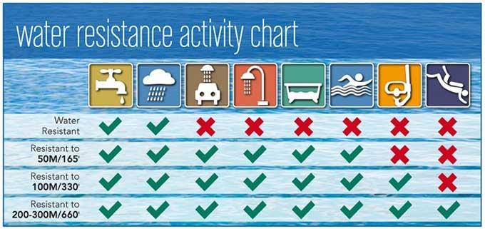 جدول فعالیت ها